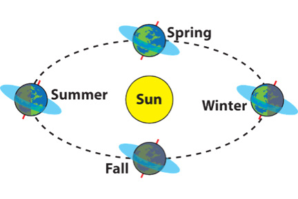 why we have seasons with the yearly revolution of earth around the sun We have winter e seasons are the earth's yearly trip around the sun other is the revolution of the earth around the sunthese.